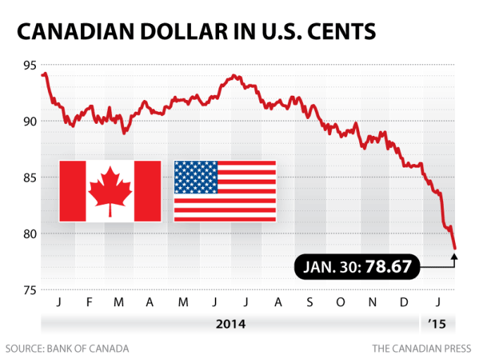 CDN vs USA Dollar