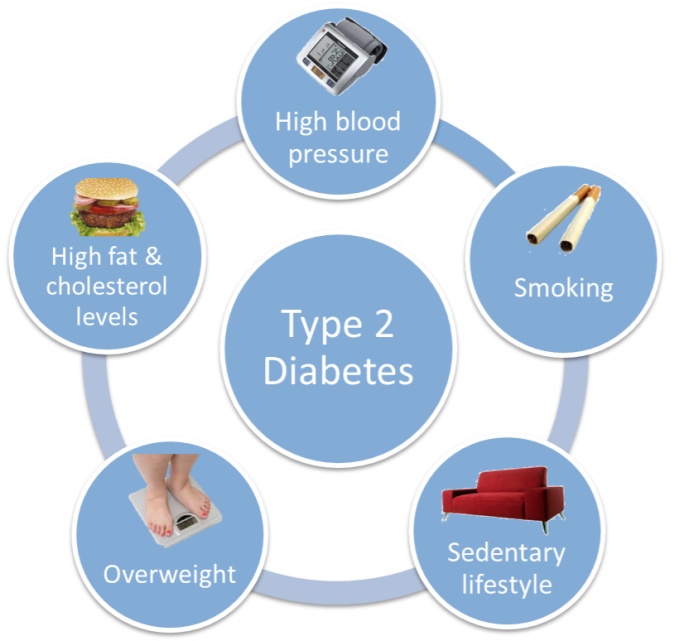 What-causes-diabetes